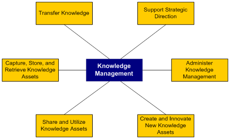 (PNG) Knowledge Management Graphic for Exec Summary