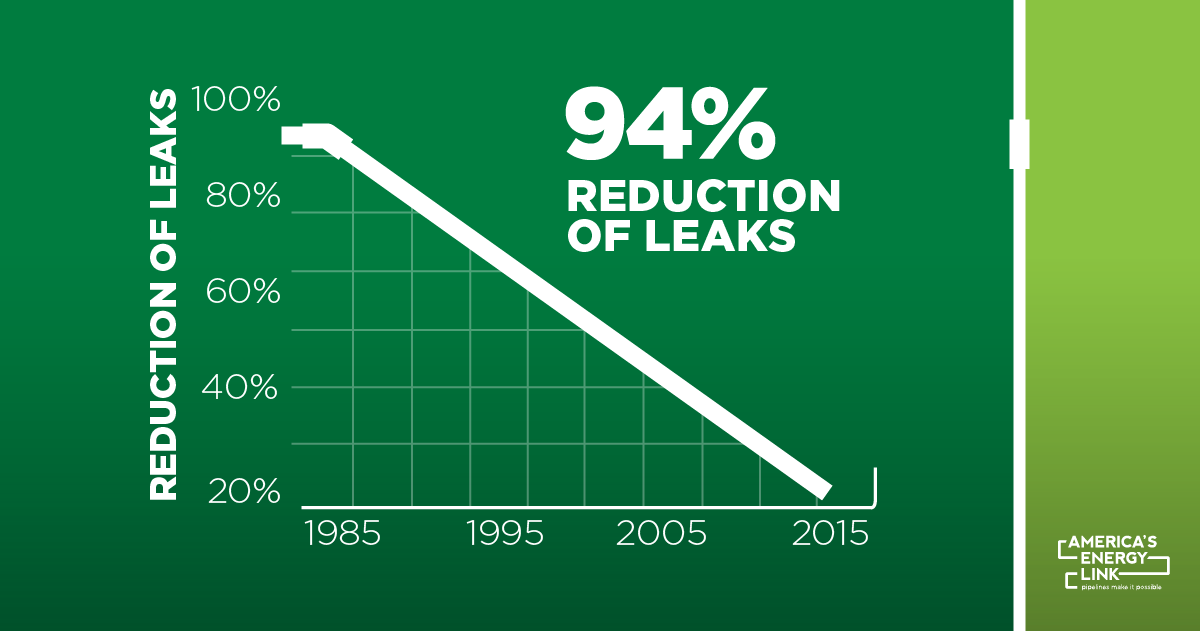 Leak Reduction Social Graphic